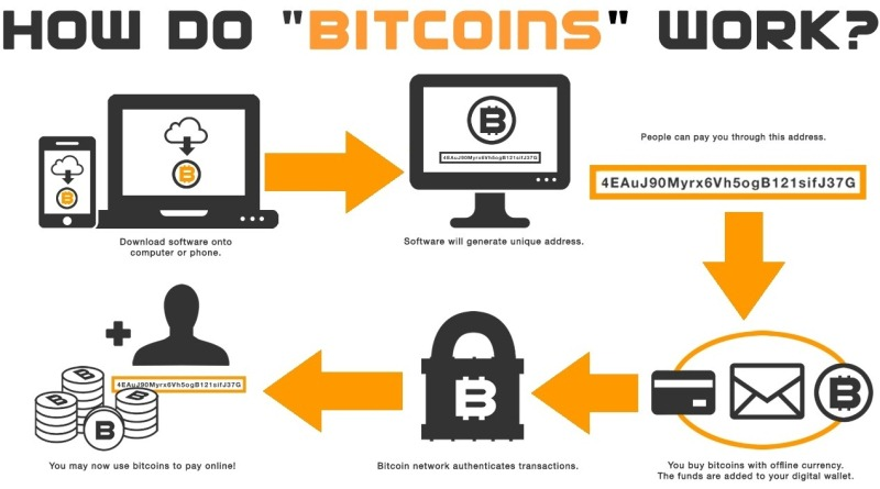 How To Convert Bitcoins To Cash [USD, EURO, INR] - Best Options